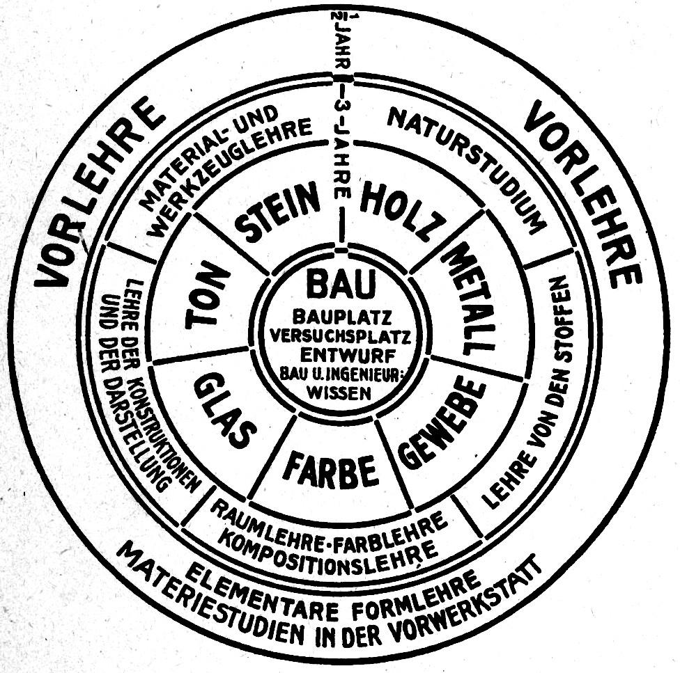 Vom Bauhaus zum Design Thinking
